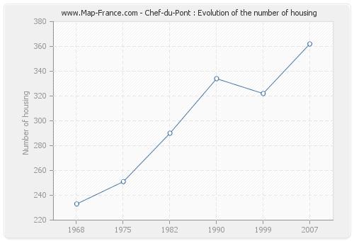 Chef-du-Pont : Evolution of the number of housing
