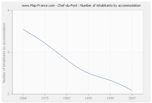 Chef-du-Pont : Number of inhabitants by accommodation
