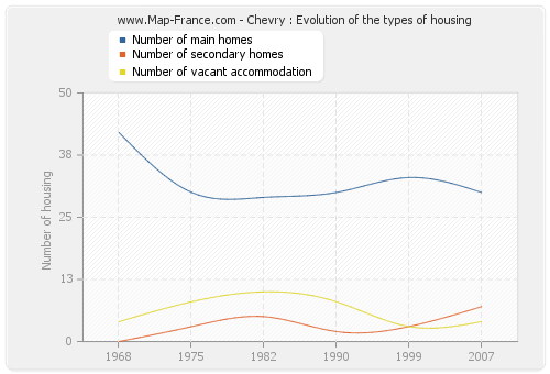 Chevry : Evolution of the types of housing