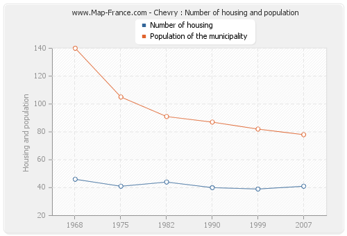 Chevry : Number of housing and population