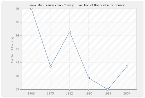 Chevry : Evolution of the number of housing