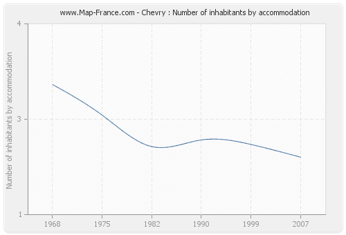 Chevry : Number of inhabitants by accommodation