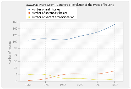 Contrières : Evolution of the types of housing