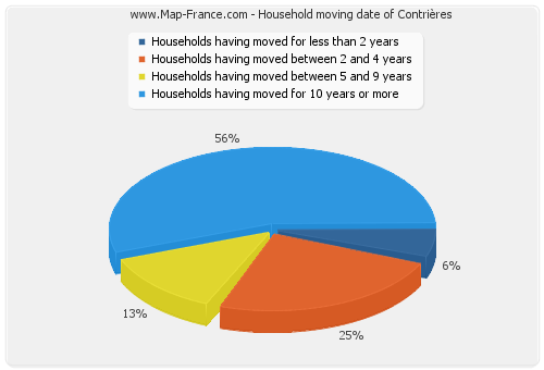 Household moving date of Contrières