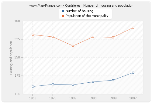 Contrières : Number of housing and population