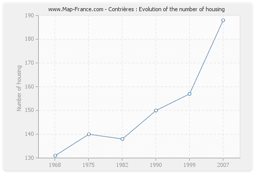 Contrières : Evolution of the number of housing