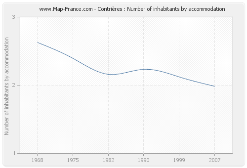 Contrières : Number of inhabitants by accommodation