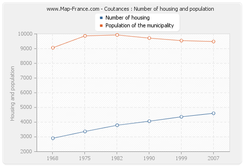 Coutances : Number of housing and population