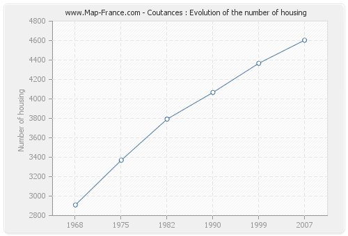 Coutances : Evolution of the number of housing
