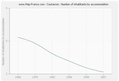 Coutances : Number of inhabitants by accommodation