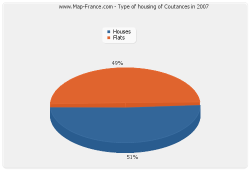 Type of housing of Coutances in 2007