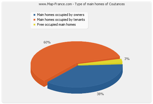 Type of main homes of Coutances