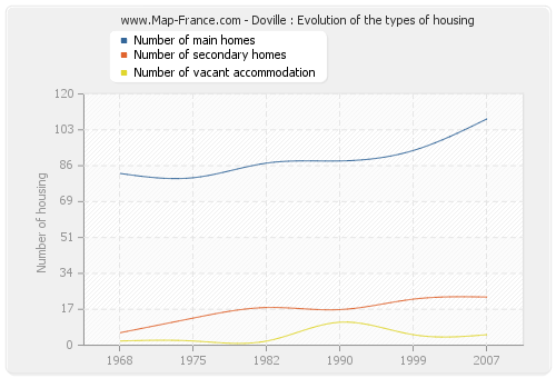 Doville : Evolution of the types of housing