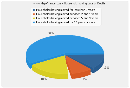 Household moving date of Doville