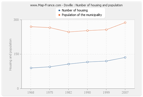 Doville : Number of housing and population