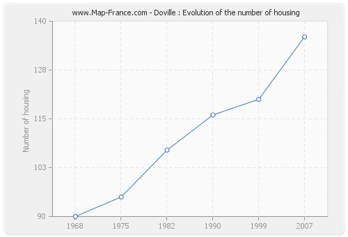Doville : Evolution of the number of housing