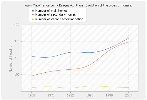 Dragey-Ronthon : Evolution of the types of housing