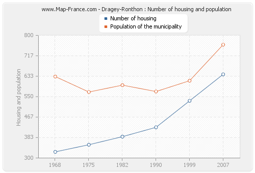 Dragey-Ronthon : Number of housing and population