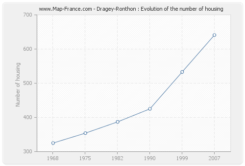 Dragey-Ronthon : Evolution of the number of housing