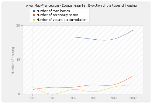 Écoquenéauville : Evolution of the types of housing