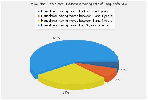 Household moving date of Écoquenéauville