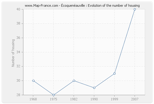 Écoquenéauville : Evolution of the number of housing