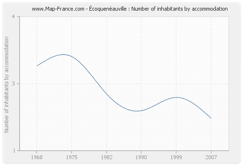Écoquenéauville : Number of inhabitants by accommodation