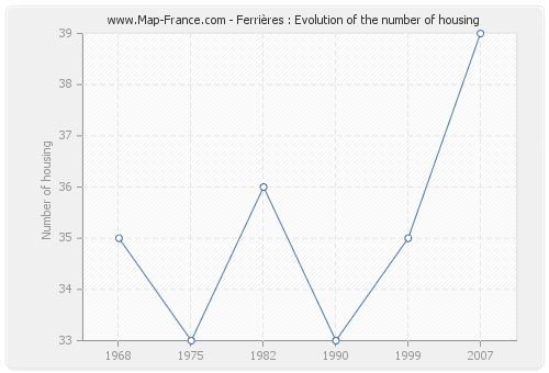 Ferrières : Evolution of the number of housing
