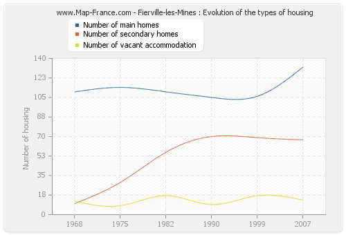 Fierville-les-Mines : Evolution of the types of housing