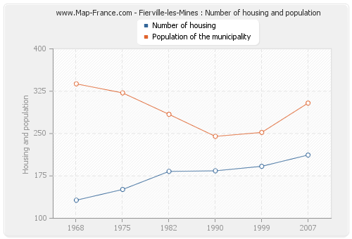 Fierville-les-Mines : Number of housing and population
