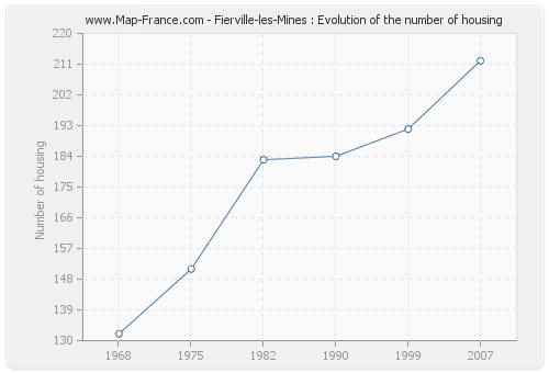 Fierville-les-Mines : Evolution of the number of housing