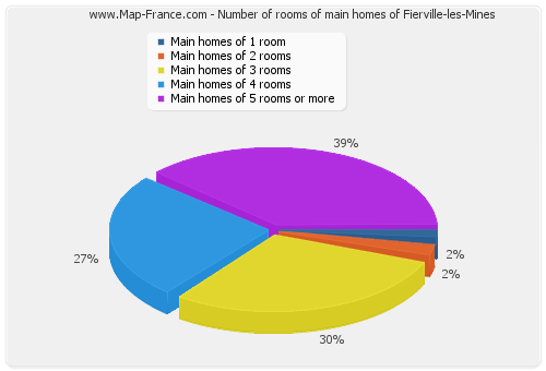 Number of rooms of main homes of Fierville-les-Mines