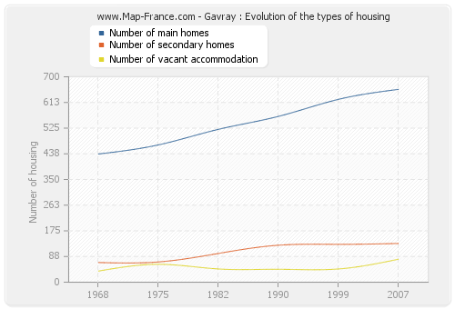 Gavray : Evolution of the types of housing