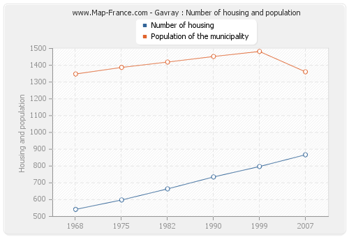 Gavray : Number of housing and population
