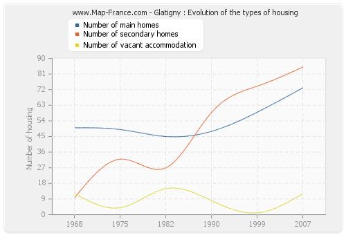Glatigny : Evolution of the types of housing