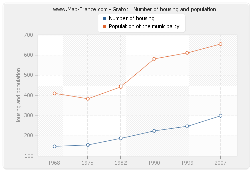 Gratot : Number of housing and population