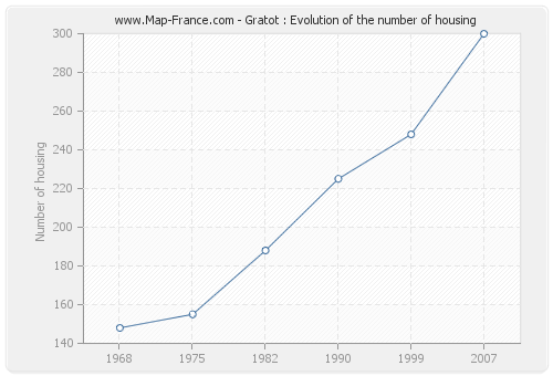 Gratot : Evolution of the number of housing