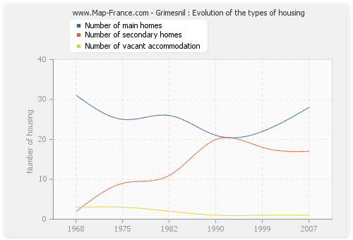 Grimesnil : Evolution of the types of housing