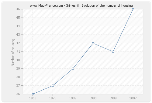 Grimesnil : Evolution of the number of housing
