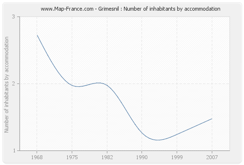 Grimesnil : Number of inhabitants by accommodation