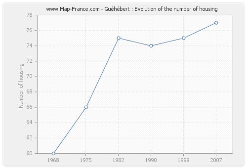 Guéhébert : Evolution of the number of housing