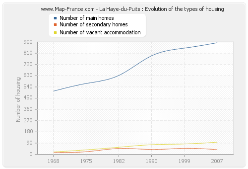 La Haye-du-Puits : Evolution of the types of housing