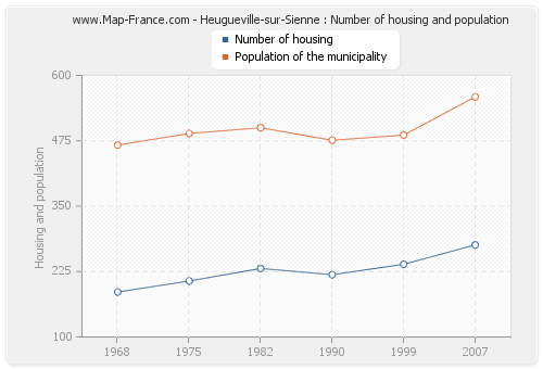 Heugueville-sur-Sienne : Number of housing and population