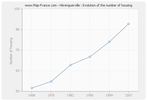 Hérenguerville : Evolution of the number of housing