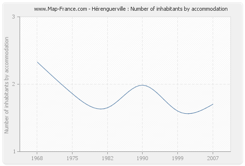 Hérenguerville : Number of inhabitants by accommodation