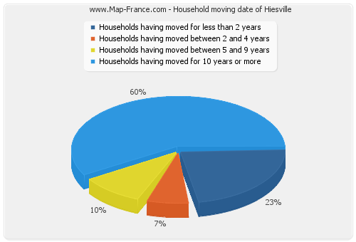 Household moving date of Hiesville