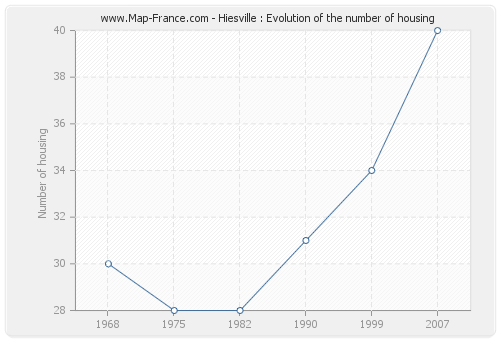 Hiesville : Evolution of the number of housing