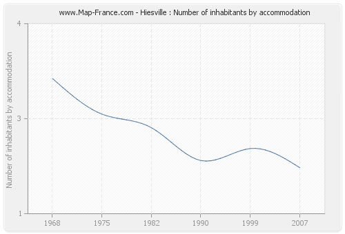 Hiesville : Number of inhabitants by accommodation