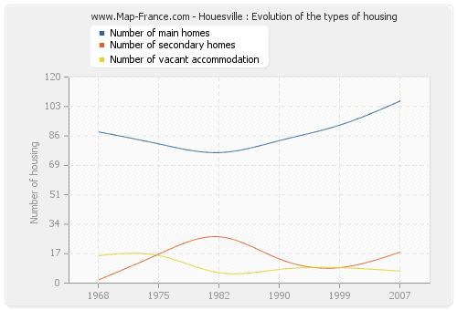 Houesville : Evolution of the types of housing