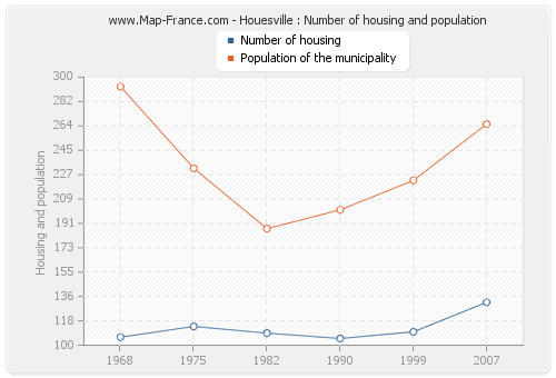 Houesville : Number of housing and population